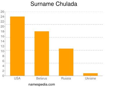 Surname Chulada