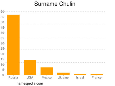Surname Chulin
