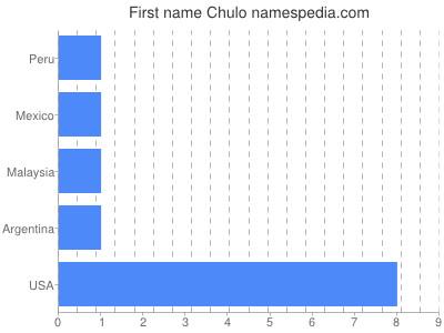 Given name Chulo