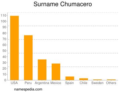 Surname Chumacero