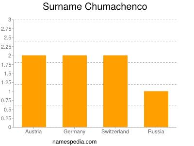 Surname Chumachenco
