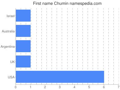 Given name Chumin