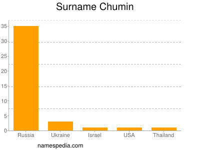 Surname Chumin
