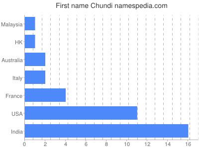 Given name Chundi