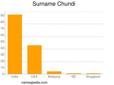 Surname Chundi