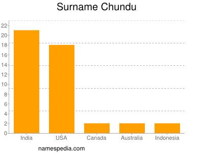 Surname Chundu