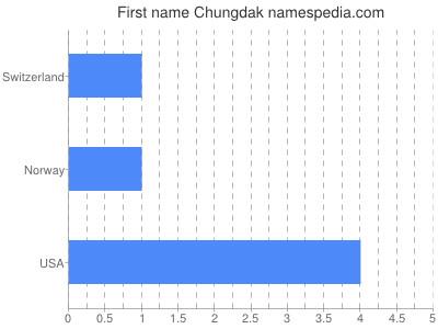 Given name Chungdak