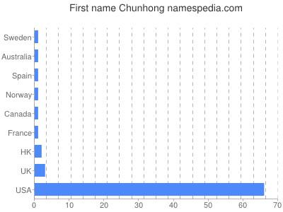 Given name Chunhong