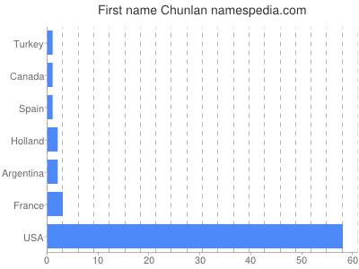 Given name Chunlan
