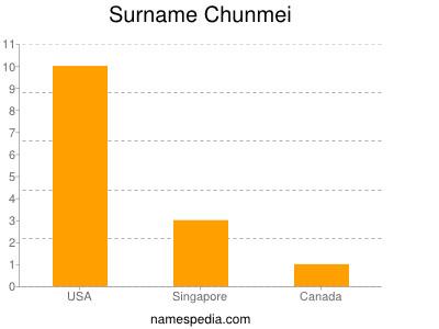 Surname Chunmei