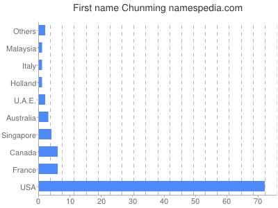 Given name Chunming