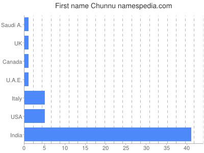 Given name Chunnu