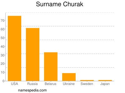 Surname Churak