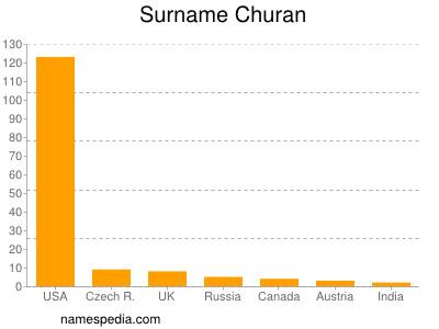 Surname Churan