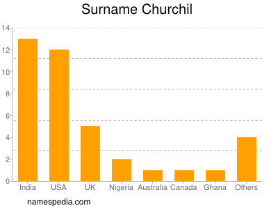 Surname Churchil