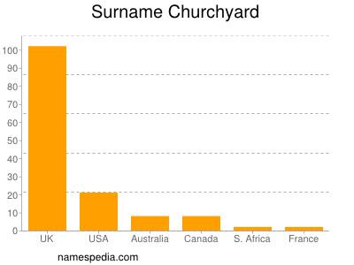 Surname Churchyard
