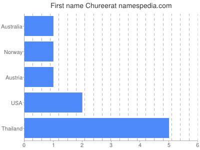 Given name Chureerat