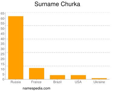 Surname Churka
