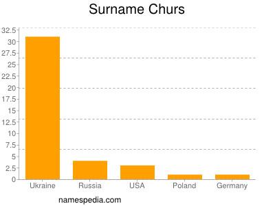 Surname Churs