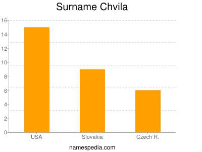 Surname Chvila