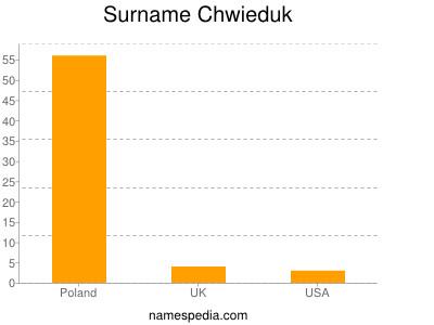 Surname Chwieduk