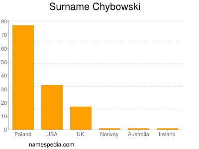 Surname Chybowski
