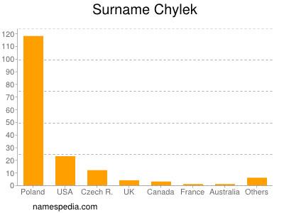 Surname Chylek
