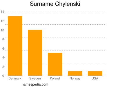 Surname Chylenski