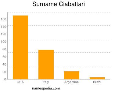 Surname Ciabattari