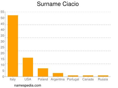 Surname Ciacio