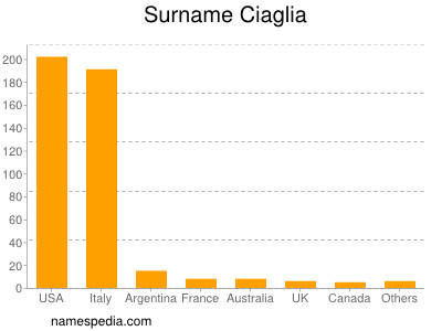 Surname Ciaglia
