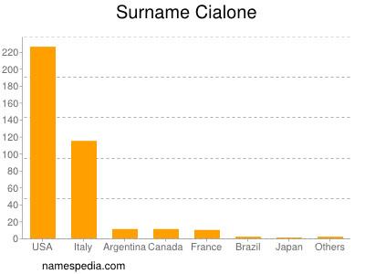 Surname Cialone