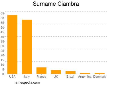 Surname Ciambra