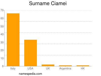 Surname Ciamei