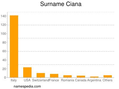 Surname Ciana