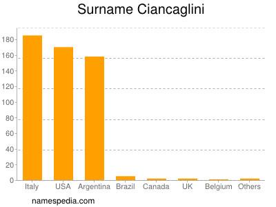 Surname Ciancaglini
