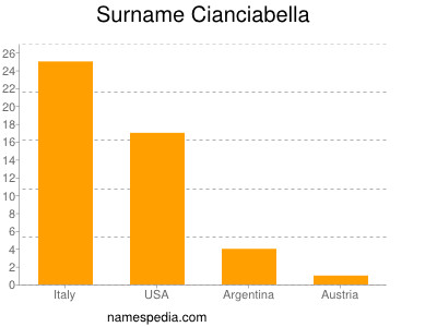 Surname Cianciabella