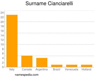 Surname Cianciarelli