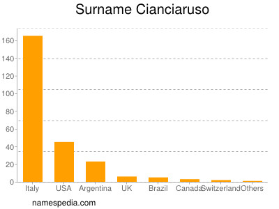 Surname Cianciaruso