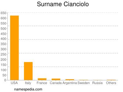 Surname Cianciolo