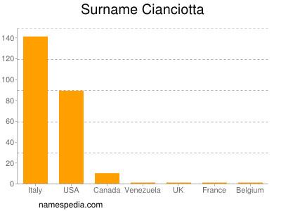Surname Cianciotta
