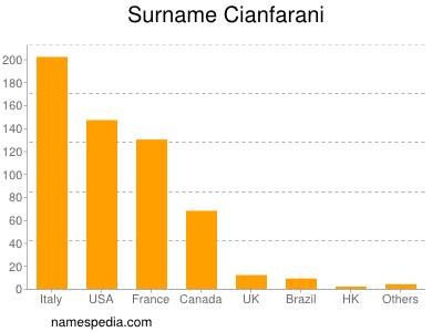 Surname Cianfarani