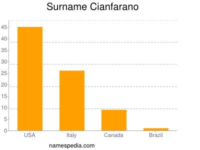 Surname Cianfarano