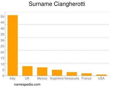 Surname Ciangherotti