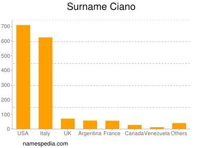 Surname Ciano