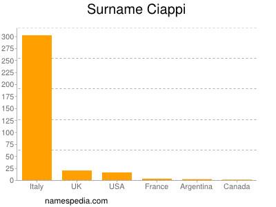 Surname Ciappi