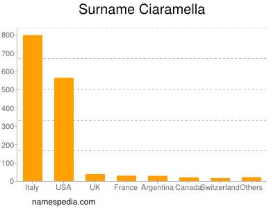 Surname Ciaramella