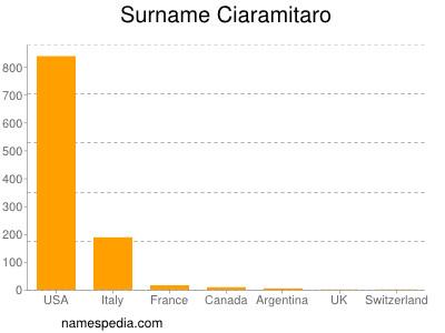 Surname Ciaramitaro