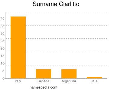 Surname Ciarlitto