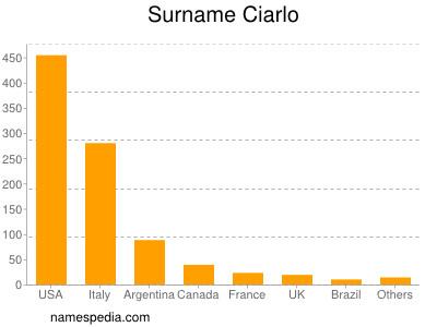 Surname Ciarlo